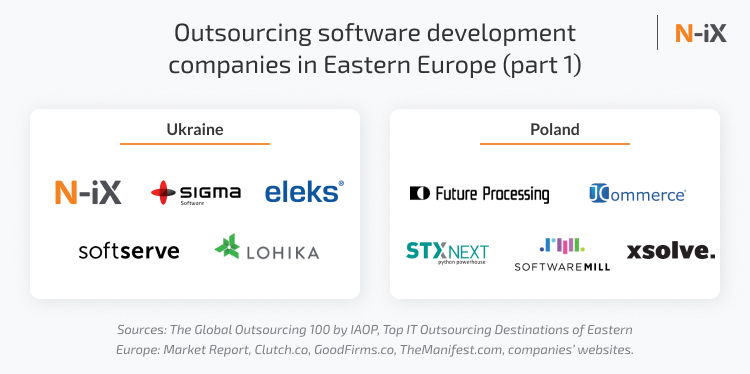 Top 50 outsourcing software development companies in the
