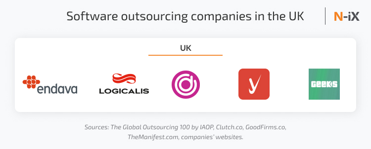 Software outsourcing companies in the UK
