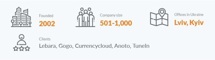 N-iX top 50 outsourcing software development companies