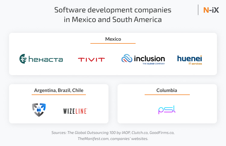 Software development companies in Mexico and South America