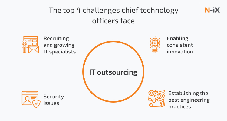 4 challenges modern CTOs are facing today