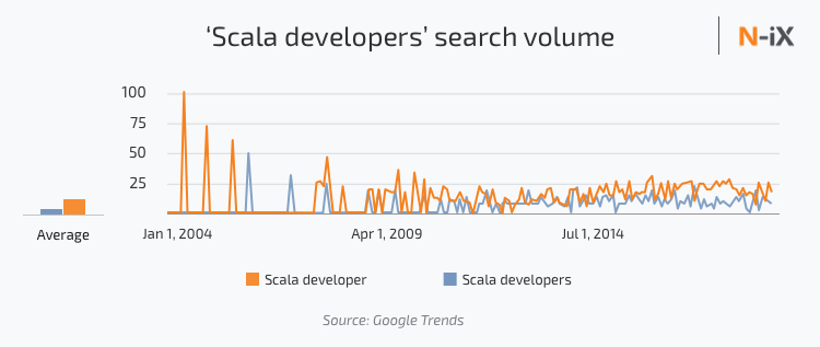 Scala developers search volume, Scala developers Google trends