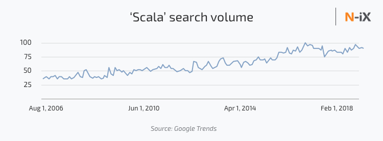 Google trends Scala popularity, Scala search volumes