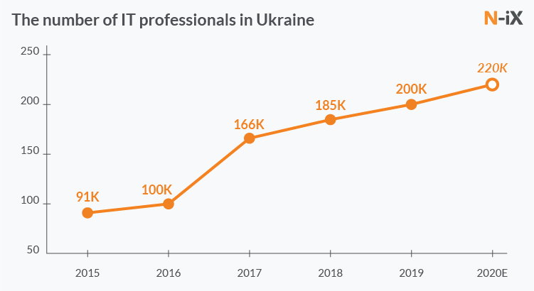 software developers in Ukraine