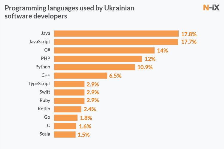 Java developers, Javascript developers, Ruby developers, PHP developers, Python developer in Ukraine