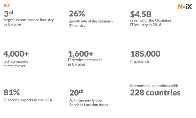 Software development in Ukraine: ukraine it company