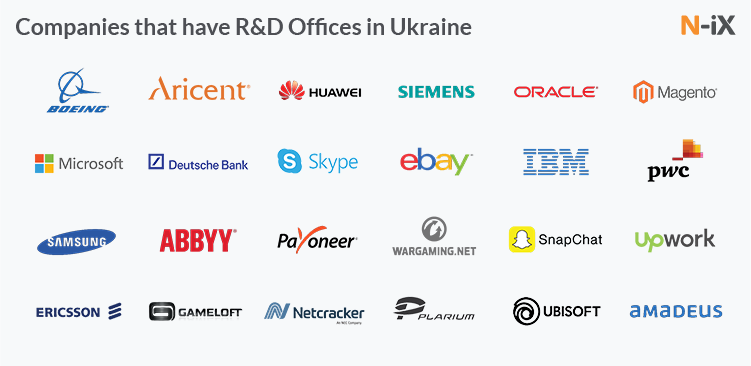 Gloval companies that have R&D centres and game studios in Ukraine