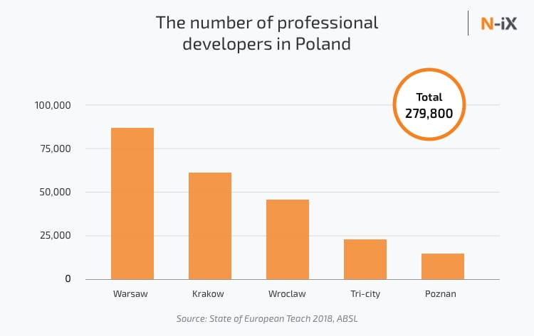 The number of professional developers in Poland: Warsaw, Krakow, Poznan, Tri-city, and Wroclaw