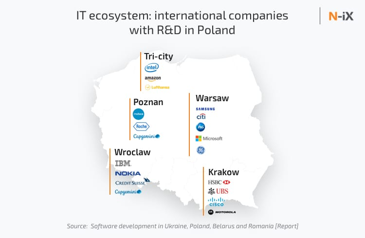 International companies with R&D in Poland