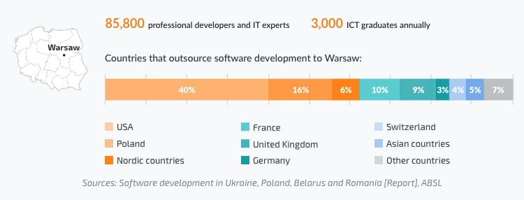 Number of professional developers in Warsaw, share of IT companies from different countries