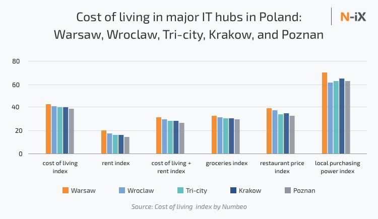 Cost of living in major IT hubs in Poland: Warsaw, Wroclaw, Tri-city, Krakow, and Poznan