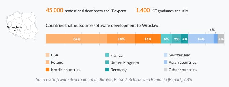 Number of professional developers in Wroclaw, share of IT companies from the USA, UK, Europe working with Polish software development companies in Wroclaw