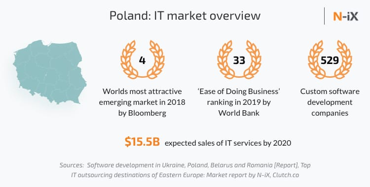 Overview of IT market in Poland