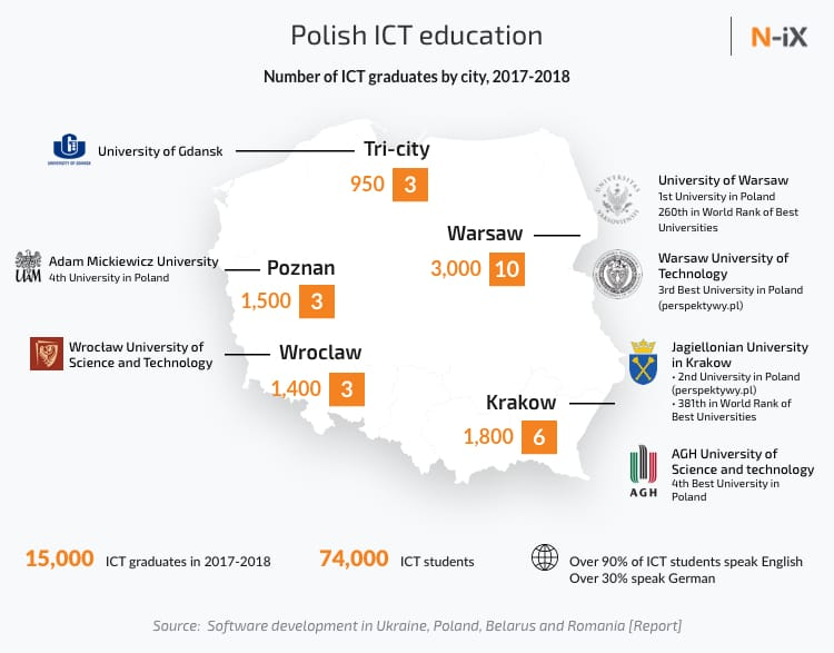 Polish ICT education: top technical universities in Warsaw, Krakow, Poznan, Tri-city, and Wroclaw