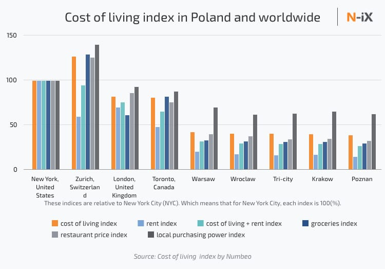 Cost of living index in Poland and worldwide