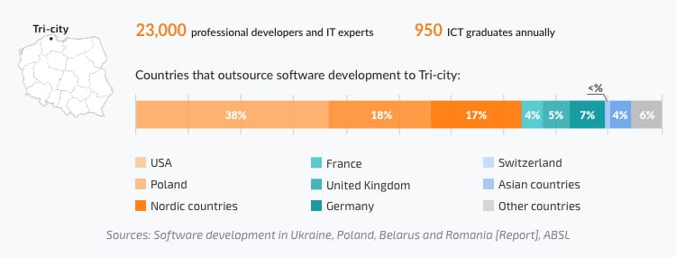 number of professional developers in Gdansk, Gdynia, Sopot; share of IT companies from USA, UK, France, Germany, Nordic countries that work with Polish IT companies in Tri-city