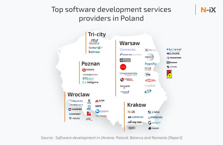Top software development companies in Poland, tech services providers in Warsaw, Krakow, Poznan, Tri-city, and Wroclaw