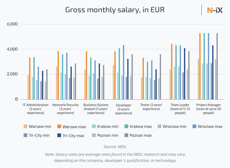 Software developer salary in Poland: Warsaw, Krakow, Poznan, Tri-city, and Wroclaw