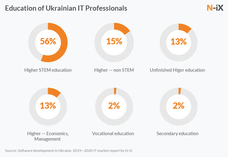 What education do developers in Ukraine have?