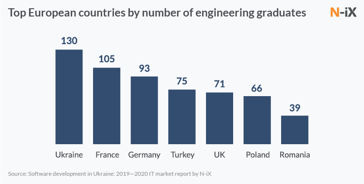 Top European countries by number of engineering graduates