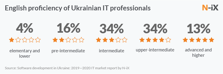 English proficiency of developers in Ukraine