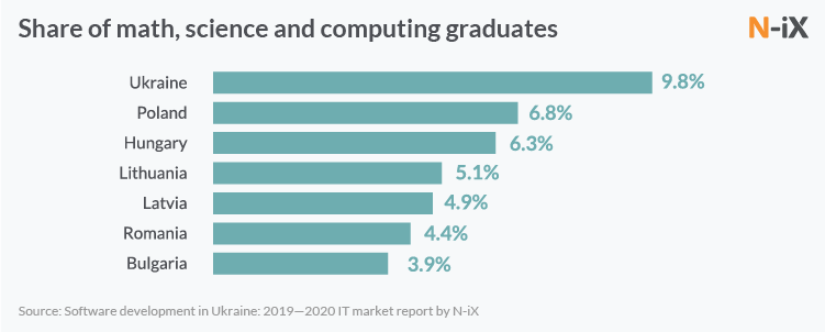 Share of math, science and computing graduates %