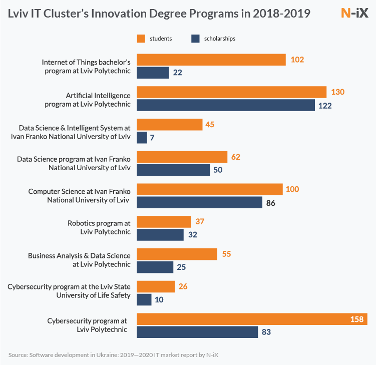 Lviv IT Cluster's Innovation Degree Programs in 2018-2019
