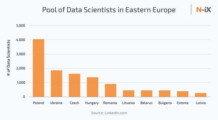 Number of data science developers in Eastern Europe