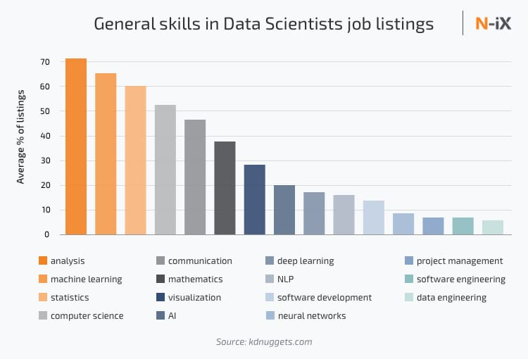 Data science skills needed in 2019