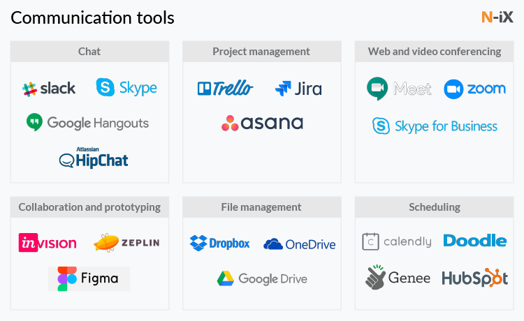 Communication tools for remote development team
