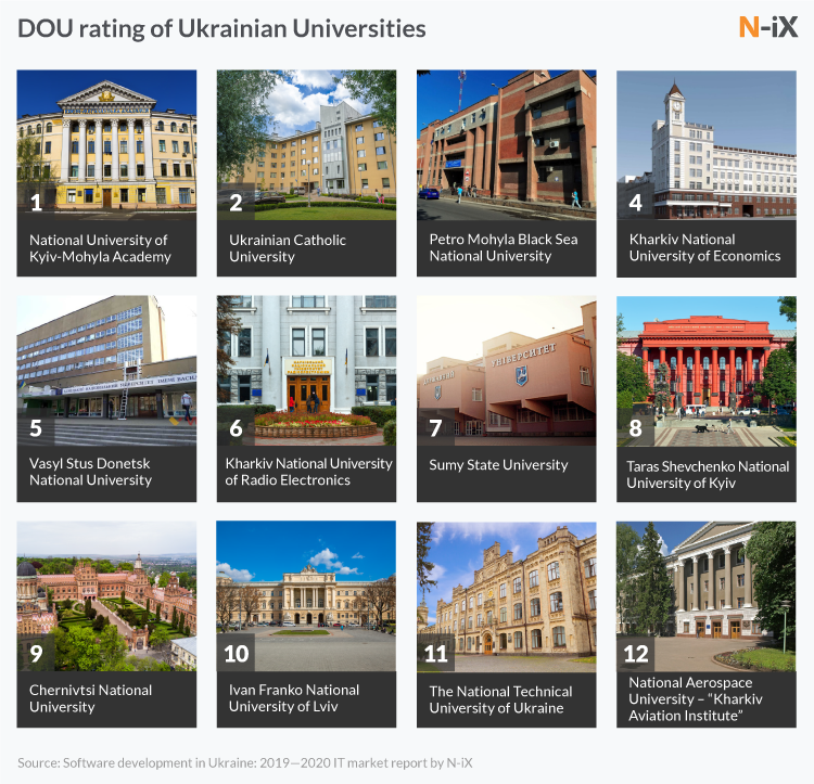 Best tech universities in Ukraine