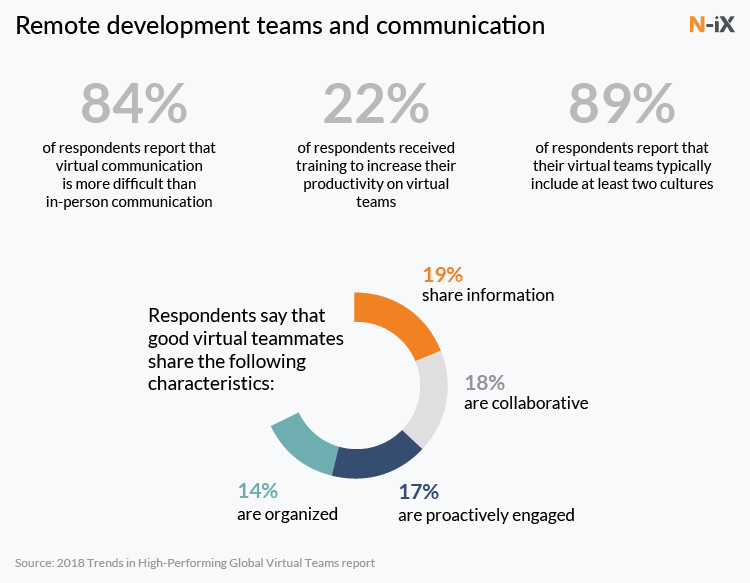 stats on communication with a remote software development team
