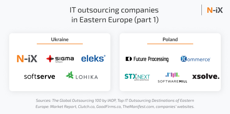 IT outsourcing companies in Eastern Europe: Ukraine and Poland