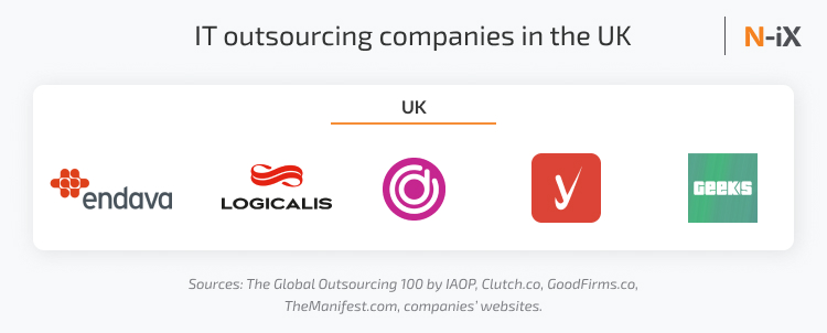 IT outsourcing companies in the UK