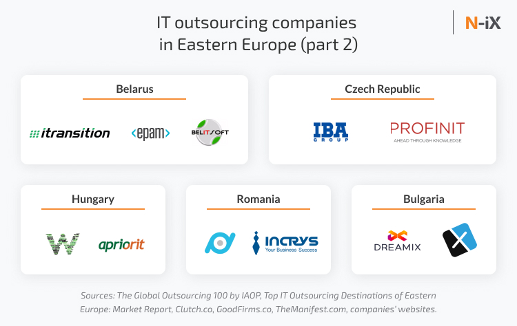 IT outsourcing companies in Eastern Europe: Belarus, Czech, Bulgaria, Romania, Hungary