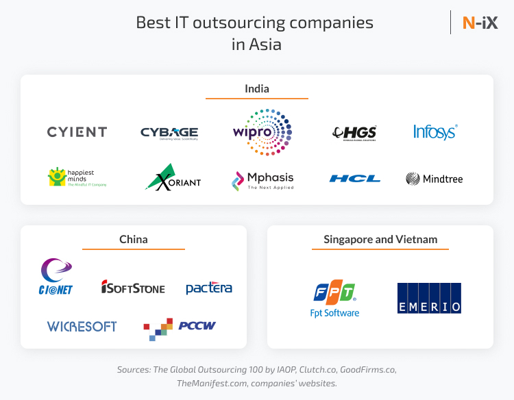 Best IT outsourcing companies in Asia