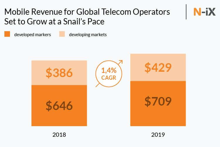 Telecom analytics