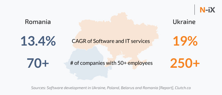 Number of IT companies and industry growth of Ukraine and Romania