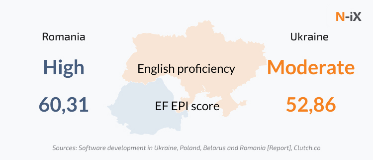 English proficiency of Ukrainian and Romanian developers