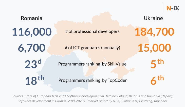 Ukrainian and Romanian developers: number of professional developers, ICT grads, ranking by SkillValue and TopCoder