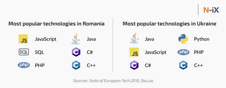 Most popular technologies among Ukrainian and Romanian developers
