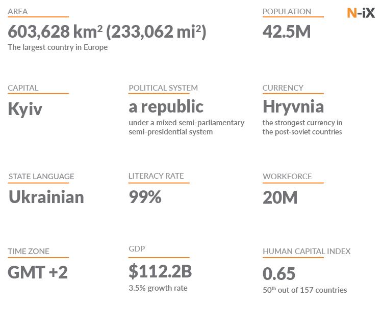 General info about Ukraine
