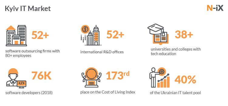 Kyiv IT Market: professional developers in Kyiv