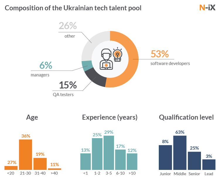 Composition of Ukrainian tech talent pool: professional Ukrainian developers, QAs, managers, their age, experience, qualification