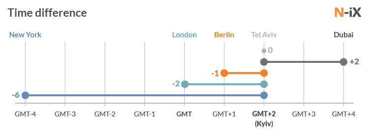 Time difference between Kyiv (Ukraine) and New York, Berlin, Tel Aviv, Dubai