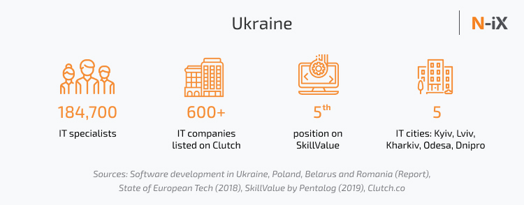 The best IT outsourcing company Eastern Europe - Ukraine