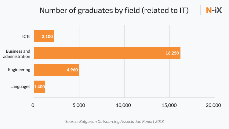 ICT and other grad students with potential to become Bulgarian developers and IT professionals