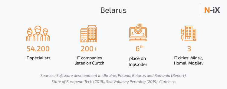 Location for the best IT outsourcing company Eastern Europe