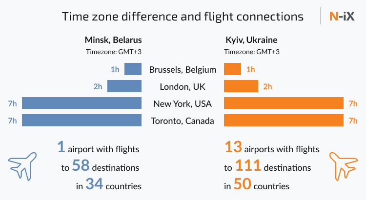 Time difference between Minsk and Kyiv for offshore software development in Belarus and Ukraine