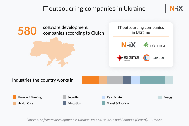 Examples of software development companies in Ukraine, along with their domain expertise